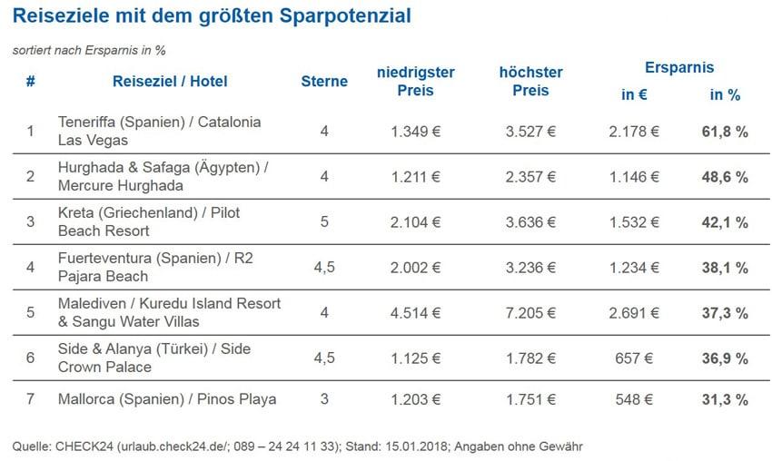 Sommerurlaub Reiseanbieter Preisvergleich